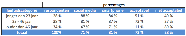 sms percentages